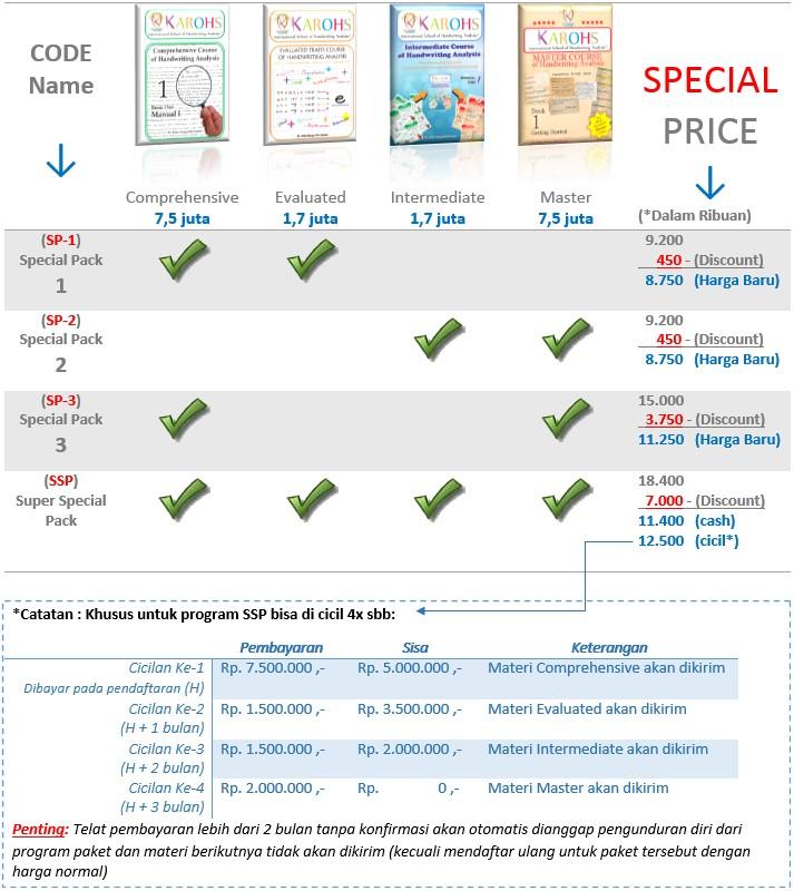 Biaya Kursus Grafologi Paket 2015