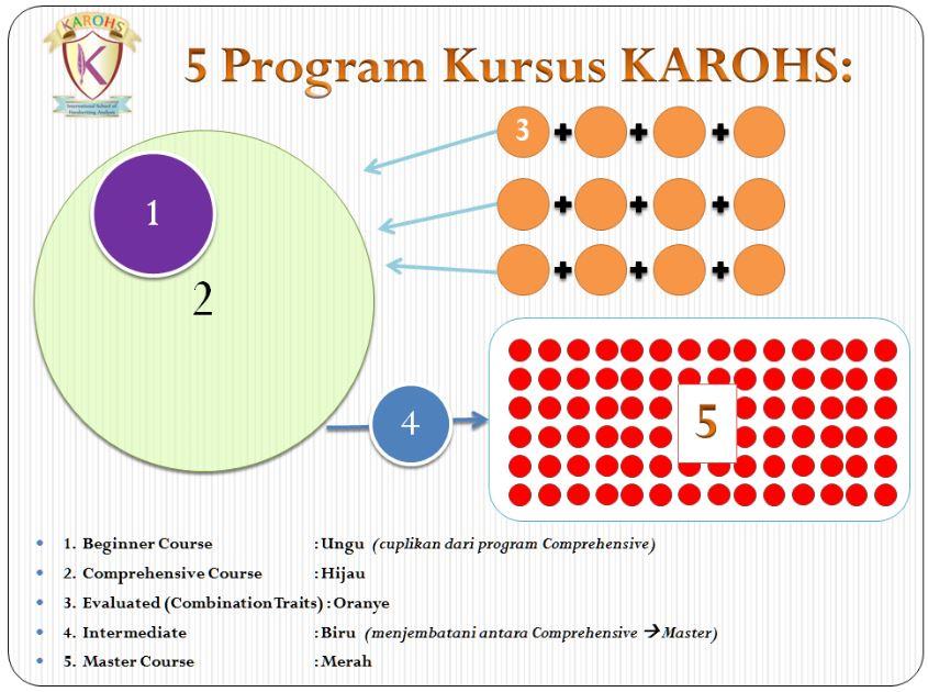 Program Kursus Grafologi Indonesia KAROHS School